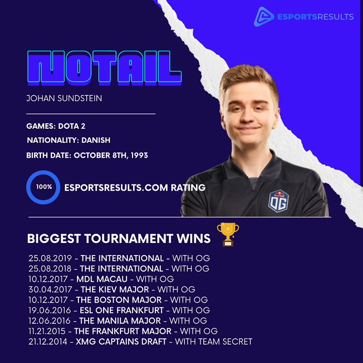 N0tail player information