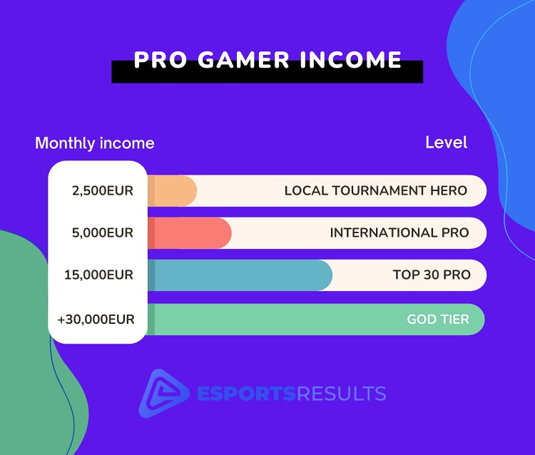 Pro gamer monthly income