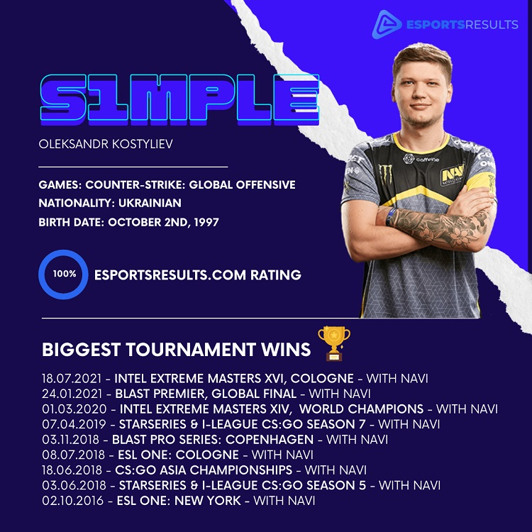 S1mple player information